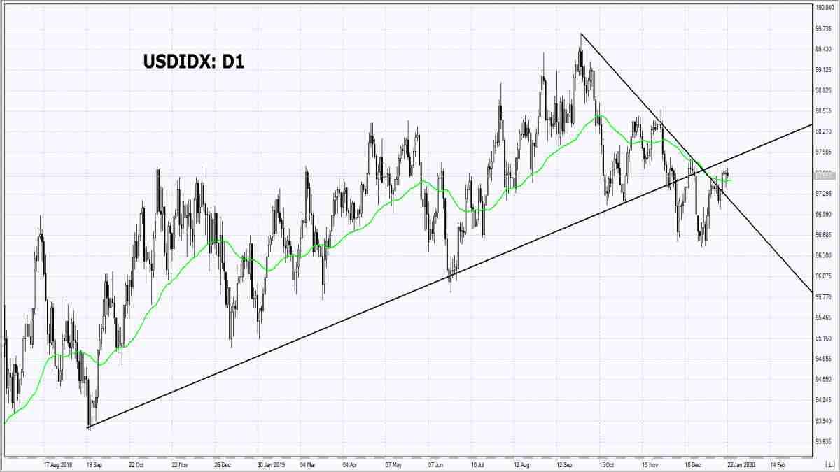 22/01/2020 Market Overview IFC Markets chart