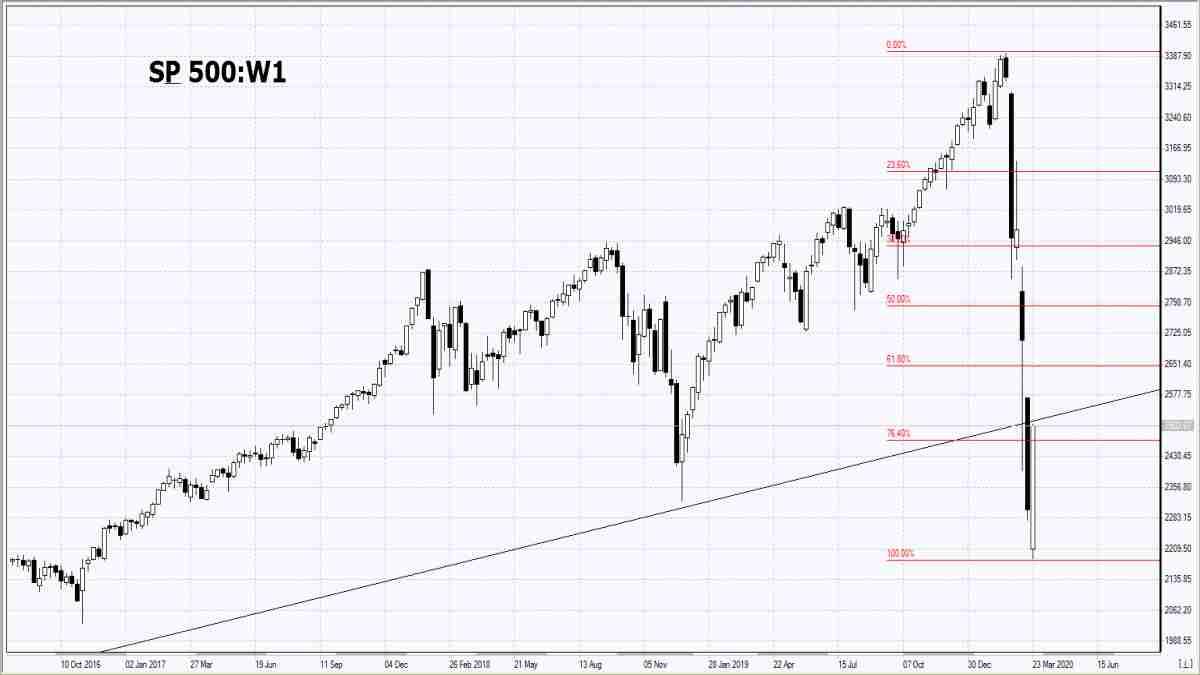 25/03/2020 Market Overview IFC Markets chart