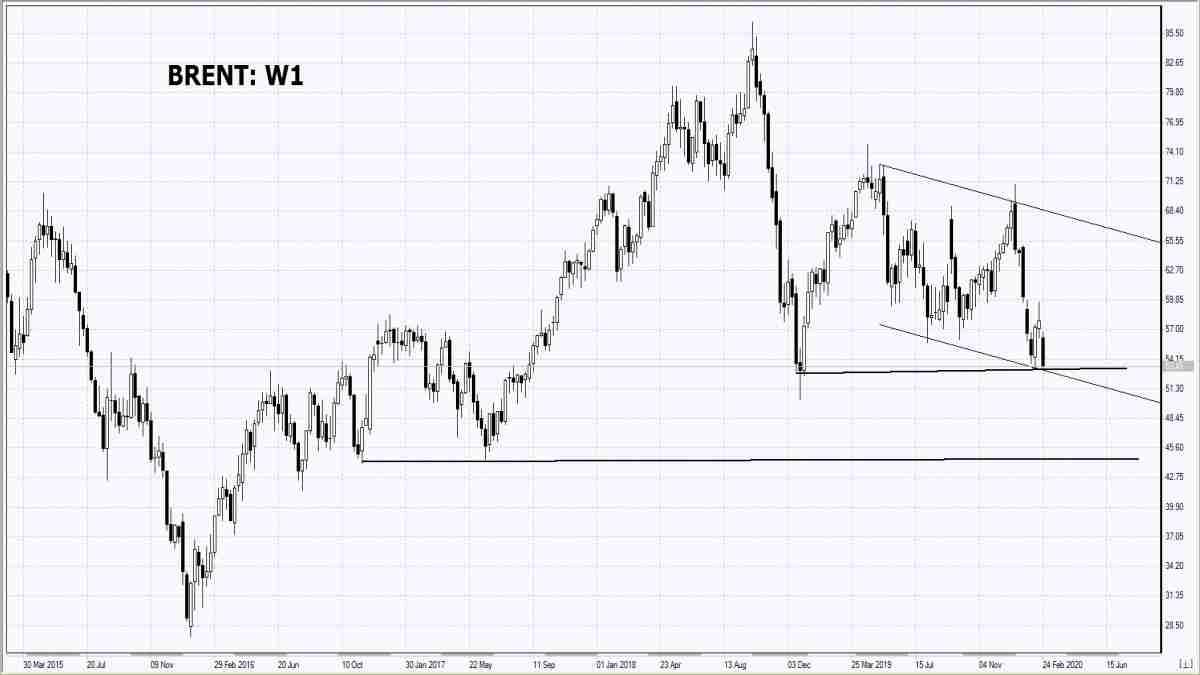 26/02/2020 Market Overview IFC Markets chart