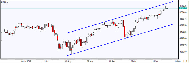 EU50 advancing in a channel     11/8/2019 Market Overview IFC Markets chart