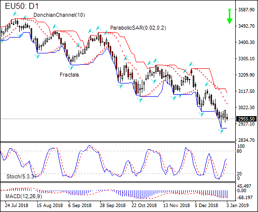 EU50 continues declining  01/04/2019 Technical Analysis IFC Markets chart