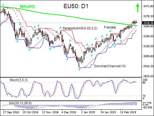EU50 rises above MA(200) 03/07/2019 Technical Analysis IFC Markets chart