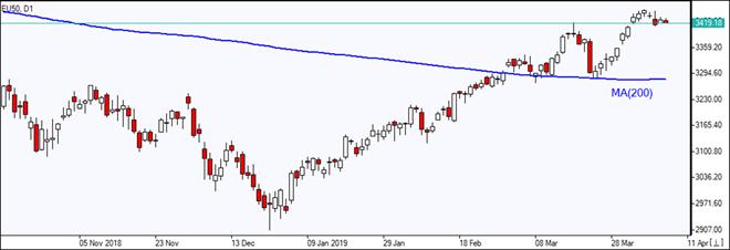 EU50 above MA(200)  04/11/2019 Market Overview IFC Markets chart