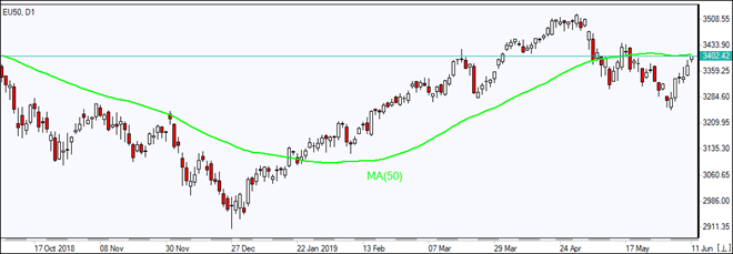 EU50 is testing MA(50)  06/11/2019 Market Overview IFC Markets chart