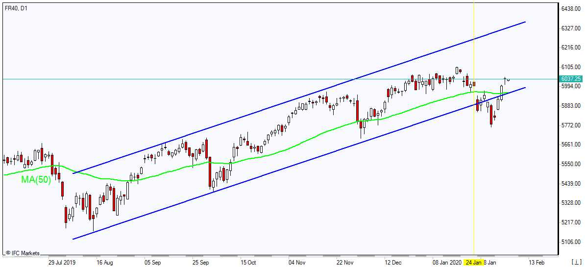 CAC 40 rallies above MA(50) 2/7/2020 Market Overview IFC Markets chart