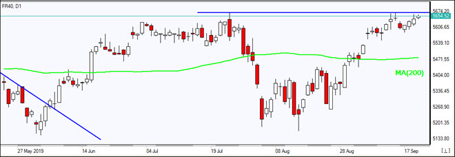 FR40 tests resistance above MA(200)    09/20/2019 Market Overview IFC Markets chart
