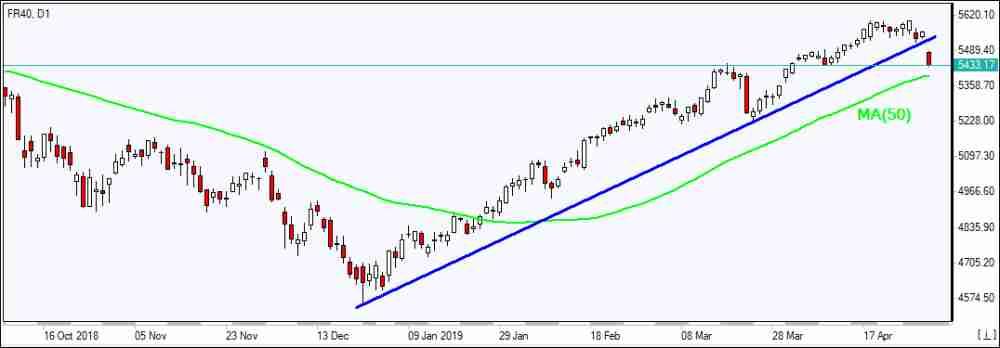 FR40 falls below support line 05/06/2019 Market Overview IFC Markets chart