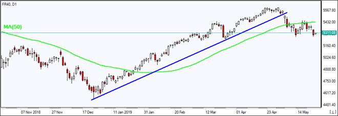 FR40 falls below MA(50)  05/24/2019 Market Overview IFC Markets chart