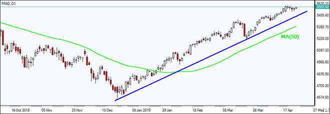 FR40 advances above MA(50)  04/29/2019 Market Overview IFC Markets chart