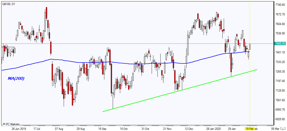 GB100 closing above MA(200) 2/20/2020 Market Overview IFC Markets chart