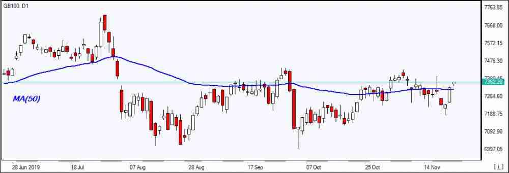 GB100 testing MA(50)     11/25/2019 Market Overview IFC Markets chart