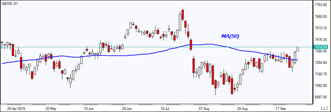 GB100 breached above MA(50)  09/27/2019 Market Overview IFC Markets chart