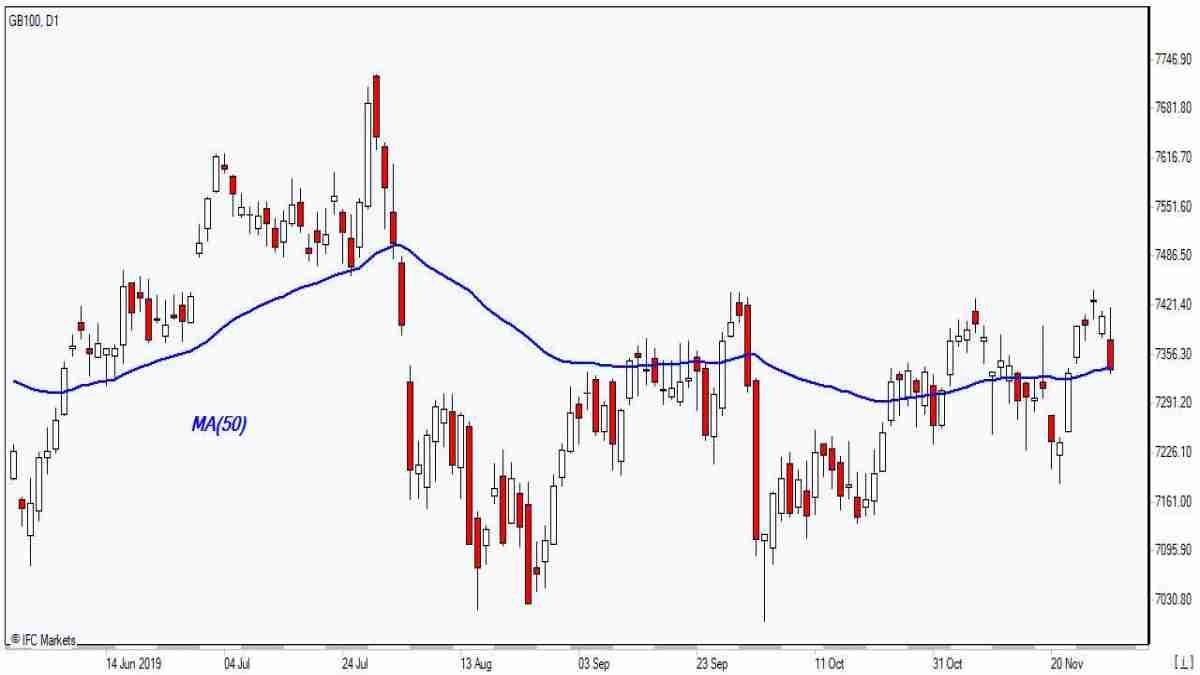 GB100  testing MA(50)    12/2/2019 Market Overview IFC Markets chart