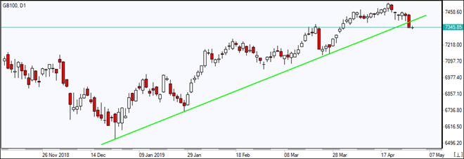 GB100 falls below support line 05/02/2019 Market Overview IFC Markets chart