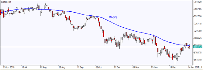 GB100 tests MA(50)   01/16/2019 Market Overview IFC Markets chart