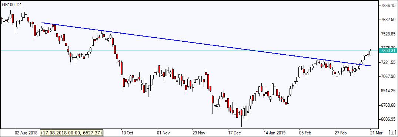 GB100 climbing above resistance line    03/22/2019 Market Overview IFC Markets chart