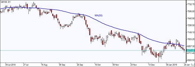 GB100 falls below MA(50)   01/29/2019 Market Overview IFC Markets chart
