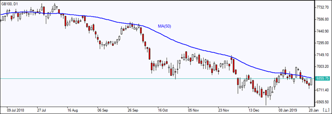 GB100 bounces up to MA(50)   01/30/2019 Market Overview IFC Markets chart