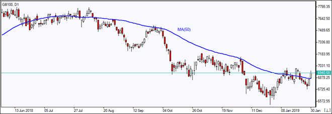 GB100 closes above MA(50)   01/31/2019 Market Overview IFC Markets chart