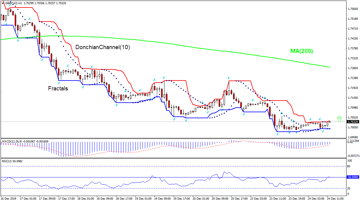 GBPCAD rising toward MA(50)