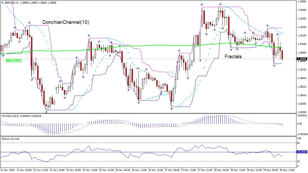 GBPUSD falling below MA(200)