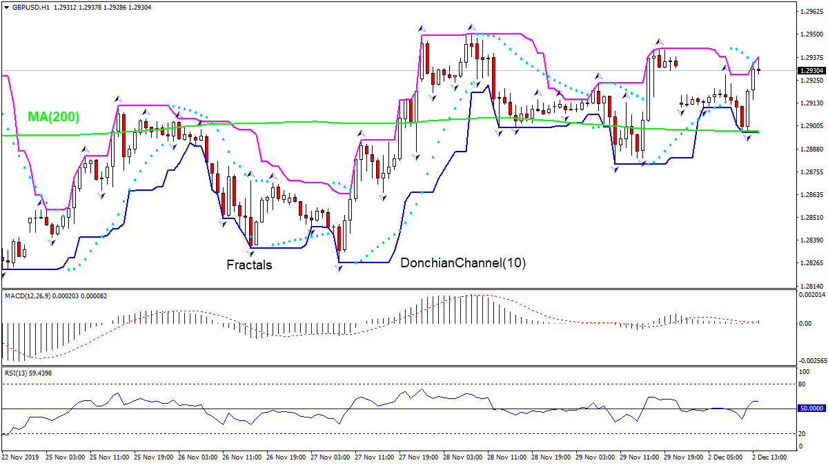 GBPUSD rising above MA(200)