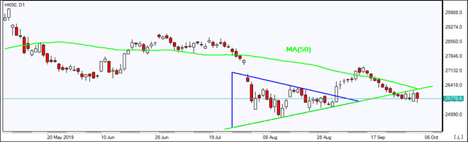 HK50 falls below MA(50)  10/04/2019 Market Overview IFC Markets chart