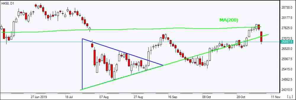 HK50 falls below MA(200)     11/11/2019 Market Overview IFC Markets chart