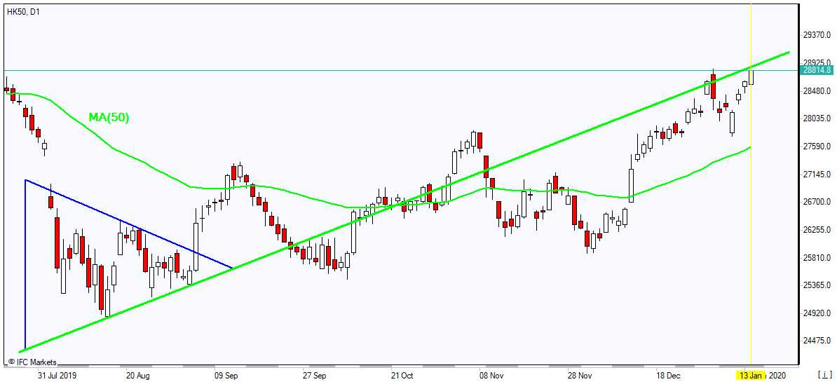 XAUUSD rising above MA(50) 1/13/2020 Market Overview IFC Markets chart