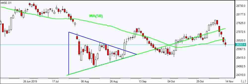 HK50 falls below MA(50)    11/14/2019 Market Overview IFC Markets chart