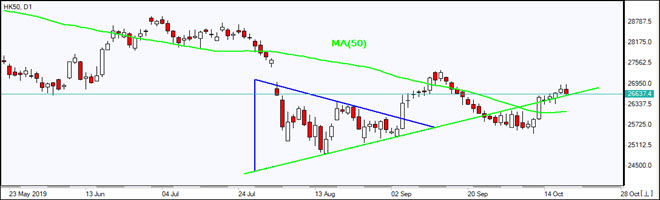 HK50 rising above MA(50)  10/18/2019 Market Overview IFC Markets chart