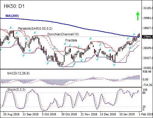 HK50 tests MA(200) 02/01/2019 Technical Analysis IFC Markets chart