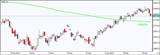 HK50 falls toward MA(200)    03/07/2019 Market Overview IFC Markets chart