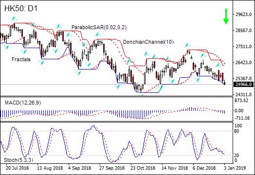 HK50 resumed falling 01/03/2019 Technical Analysis IFC Markets chart