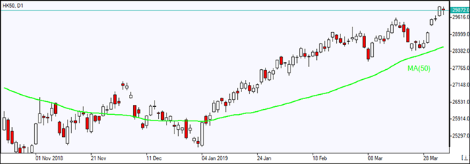 HK50ands at record high    04/04/2019 Market Overview IFC Markets chart