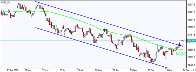 HK50 closes above downtrend channel Market Overview IFC Markets chart