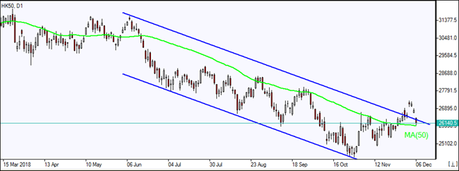 HK50 retest MA(50) 12/06/2018 Market Overview IFC Markets chart