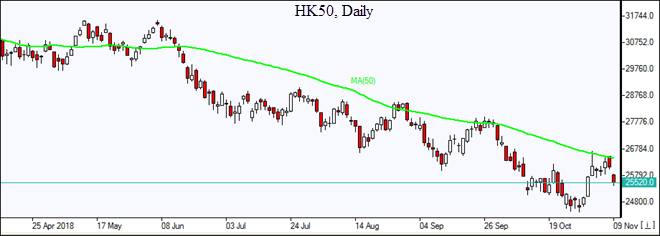 HK50 reflects off resistance MA(50) Market Overview IFCM Markets chart