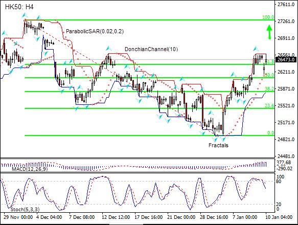 HK50 tests Fibonacci 61.8 level 01/10/2019 Technical Analysis IFC Markets chart