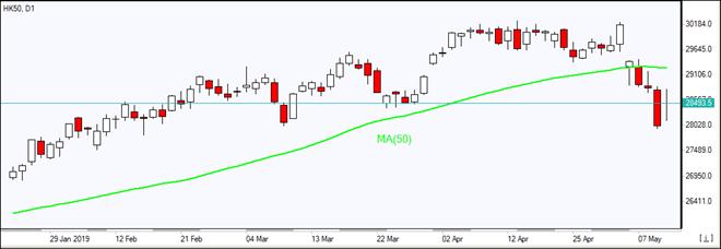 HK50 falls below MA(50)  05/10/2019 Market Overview IFC Markets chart