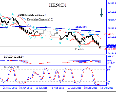 HK50 descent below MA(200) continues Technical Analysis IFC Markets chart