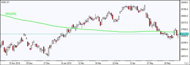 HK50 is testing MA(200)  06/13/2019 Market Overview IFC Markets chart
