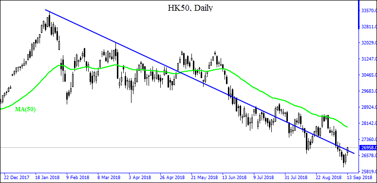 HK50 above support  09/13/2018  Market Overview IFCM Markets
