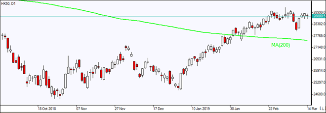 HK50 still above MA(200) line    03/14/2019 Market Overview IFC Markets chart