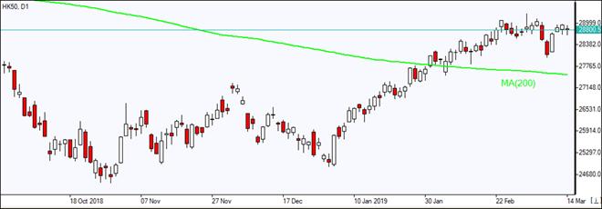 HK50 هنوز بالای خط MA(200) قرار دارد 03/14/2019 نمودار بررسی بازار IFC Markets