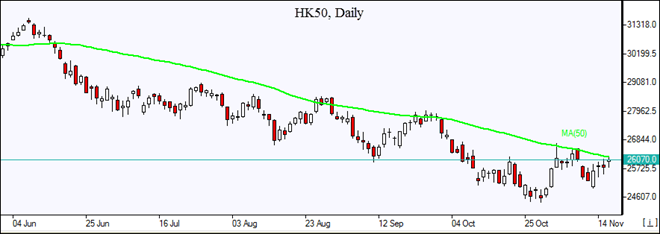 HK50 about to test MA(50) Market Overview IFC Markets chart