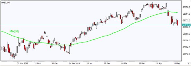 HK50 falls below MA(50)  05/17/2019 Market Overview IFC Markets chart