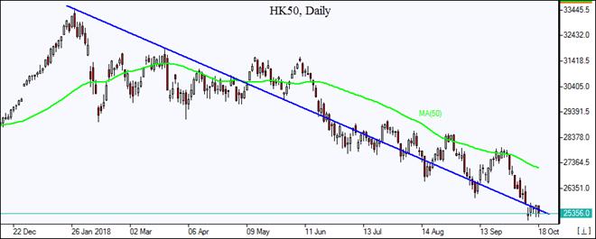 HK50 falls to resistance line 10/18/2018 Market Overview IFCM Markets chart