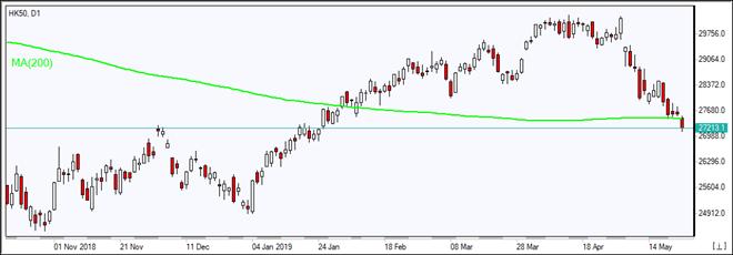 HK50 falls below MA(200)  05/23/2019 Market Overview IFC Markets chart