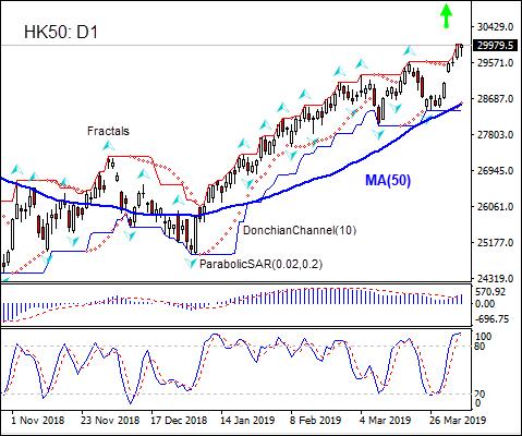 HK50 gaining above MA(50) 04/5/2019 Technical Analysis IFC Markets chart